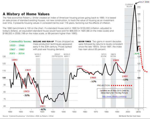 [Image: case-shiller-updated.png?w=640&h=507]
