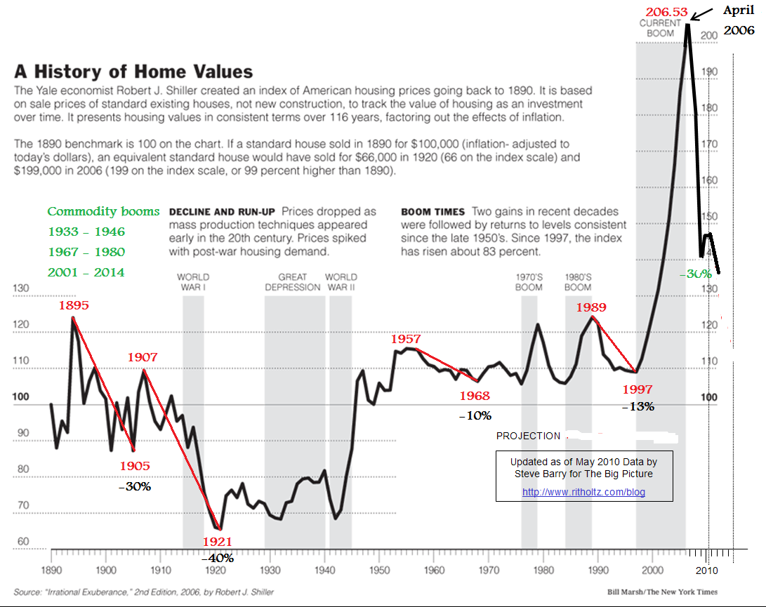 us real estate market report