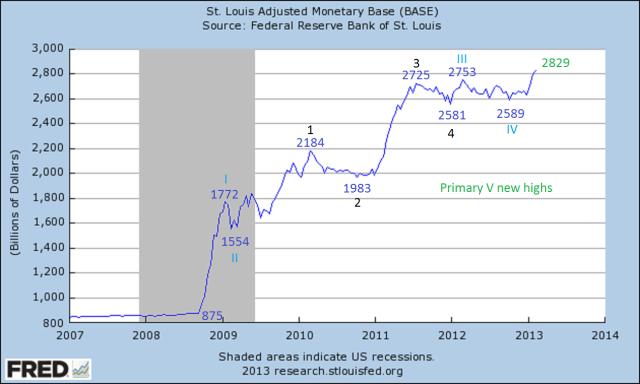 fmonetaryBase
