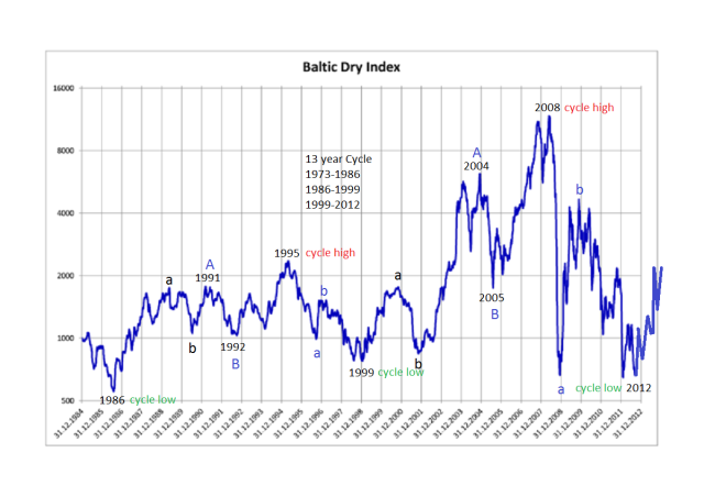 baltic_dry_index-1985-oew1