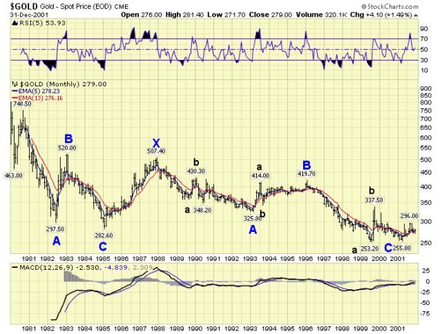 Gold1980-2001