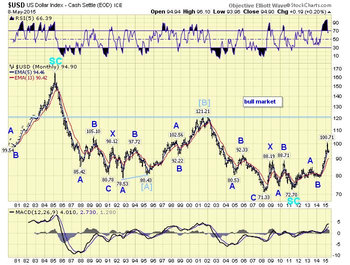 Market Update (6 februari 2015) - Marketupdate