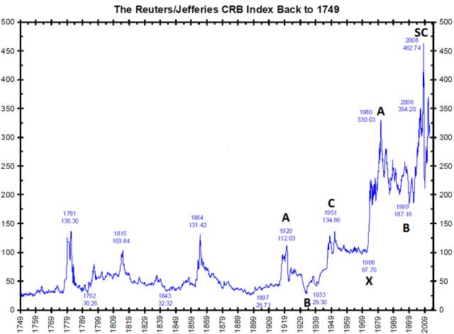 CRB history