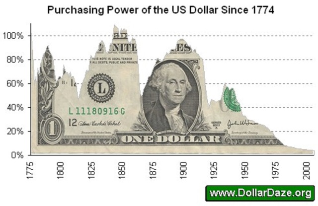usd-pp-since-1774.jpg?w=640&h=416